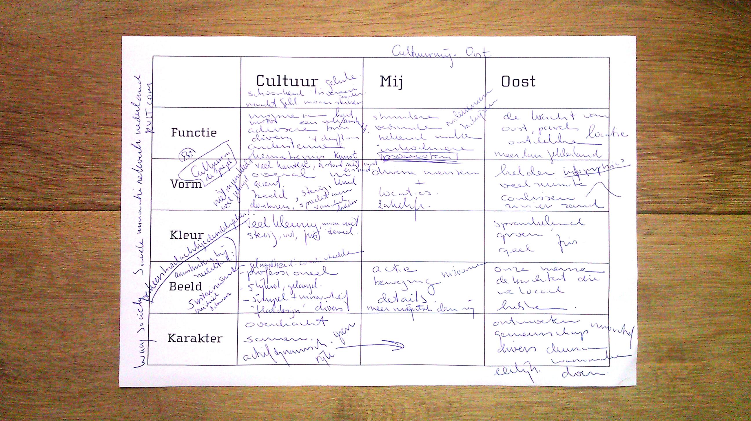 Workshops, matrix met kernwoorden